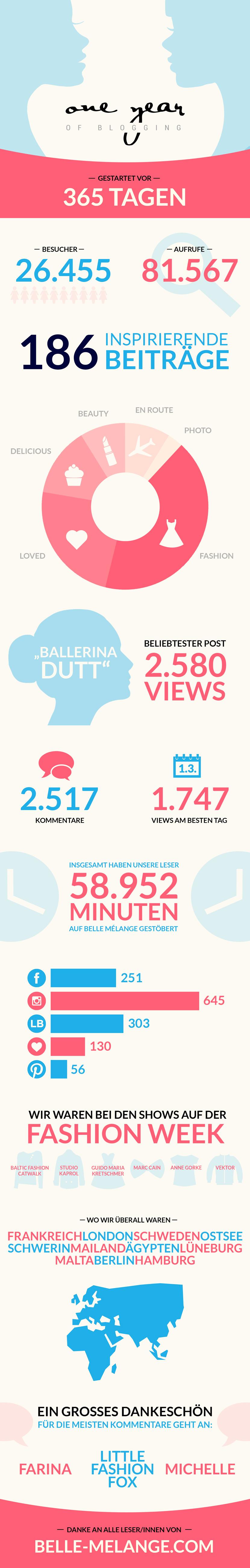 BelleMelange_Birthday_OneYear_Blog_Statistic_Infographic_01